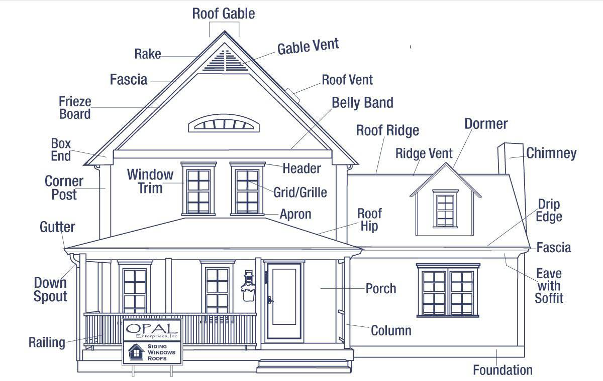 The anatomy of a house exterior opal enterprises for Home building terms