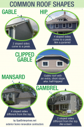 List of Common Roof Shapes